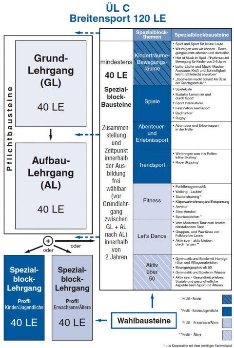 ÜL-C Ausbildung 2019 (1. lizenzstufe – Breitensport)